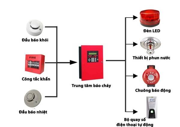 Sơ đồ hệ thống báo cháy chuyên dụng thông thường